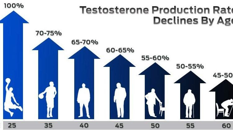 testosterone decline with age -Testogen