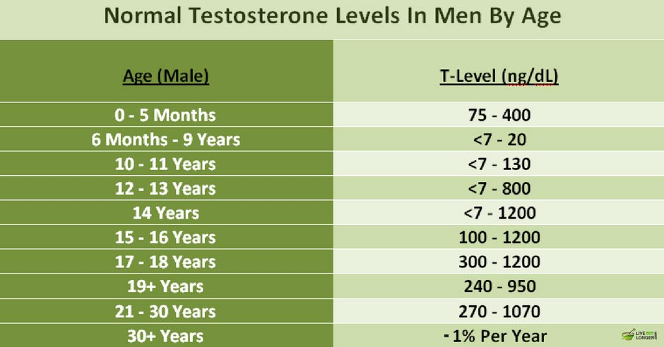 normal testosterone levels in men